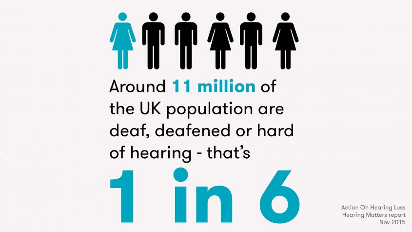 image shows one in 6 people have a hearing loss